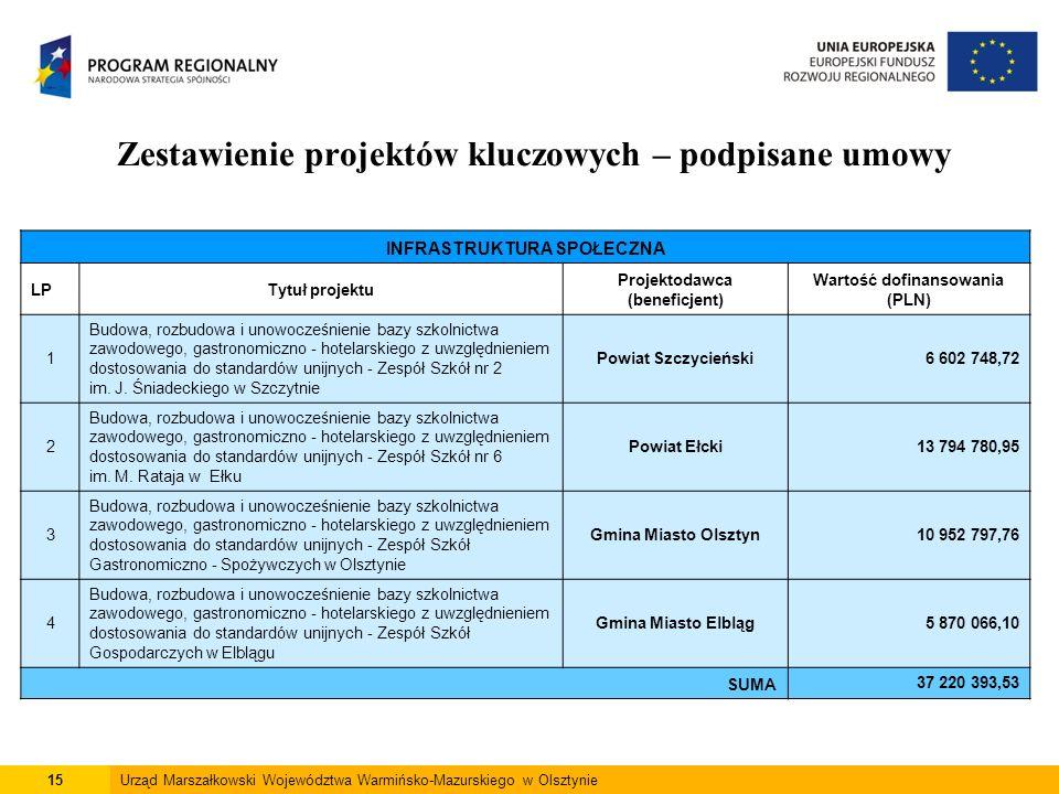 15Urząd Marszałkowski Województwa Warmińsko-Mazurskiego w Olsztynie Zestawienie projektów kluczowych – podpisane umowy INFRASTRUKTURA SPOŁECZNA LPTytu