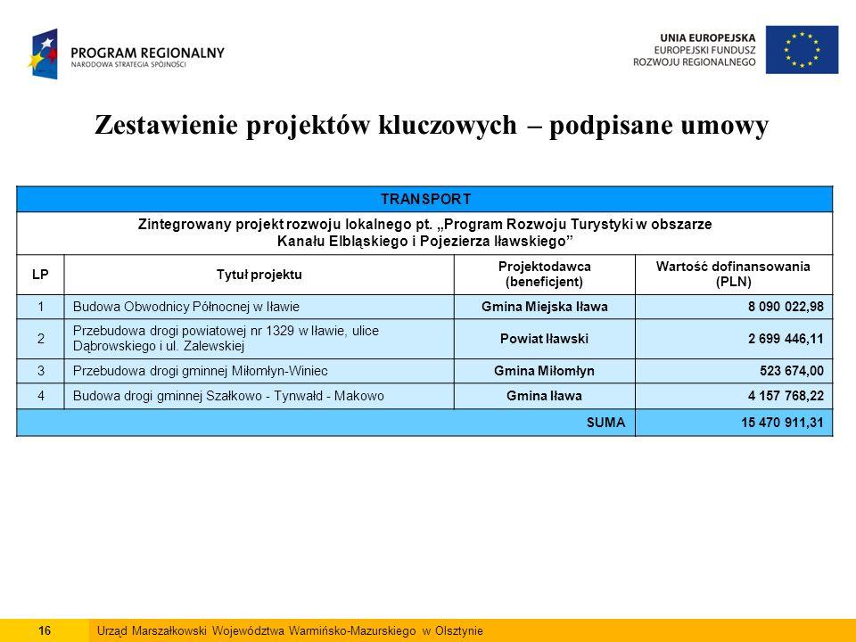 16Urząd Marszałkowski Województwa Warmińsko-Mazurskiego w Olsztynie Zestawienie projektów kluczowych – podpisane umowy TRANSPORT Zintegrowany projekt