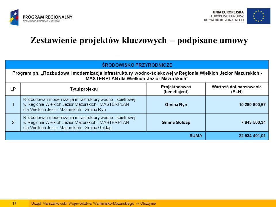 17Urząd Marszałkowski Województwa Warmińsko-Mazurskiego w Olsztynie Zestawienie projektów kluczowych – podpisane umowy ŚRODOWISKO PRZYRODNICZE Program