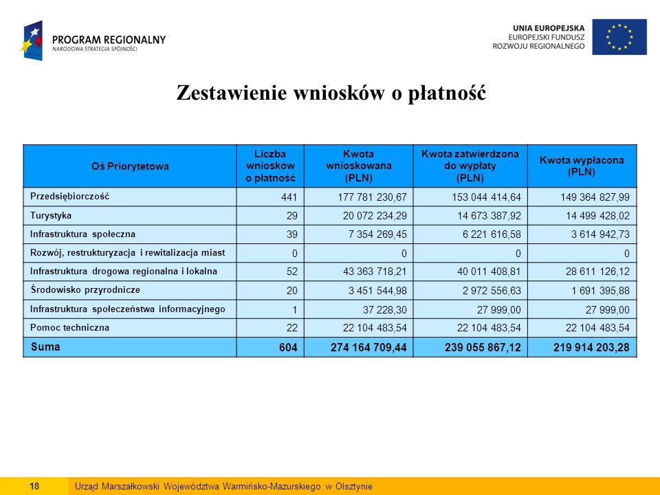 Zestawienie wniosków o płatność 18Urząd Marszałkowski Województwa Warmińsko-Mazurskiego w Olsztynie Oś Priorytetowa Liczba wniosków o płatność Kwota wnioskowana (PLN) Kwota zatwierdzona do wypłaty (PLN) Kwota wypłacona (PLN) Przedsiębiorczość 441177 781 230,67153 044 414,64149 364 827,99 Turystyka 2920 072 234,2914 673 387,9214 499 428,02 Infrastruktura społeczna 397 354 269,456 221 616,583 614 942,73 Rozwój, restrukturyzacja i rewitalizacja miast 0000 Infrastruktura drogowa regionalna i lokalna 5243 363 718,2140 011 408,8128 611 126,12 Środowisko przyrodnicze 203 451 544,982 972 556,631 691 395,88 Infrastruktura społeczeństwa informacyjnego 137 228,3027 999,00 Pomoc techniczna 2222 104 483,54 Suma604274 164 709,44239 055 867,12219 914 203,28