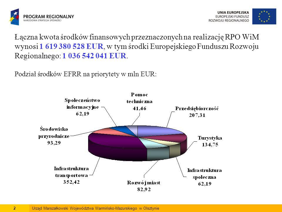 Łączna kwota środków finansowych przeznaczonych na realizację RPO WiM wynosi 1 619 380 528 EUR, w tym środki Europejskiego Funduszu Rozwoju Regionalnego: 1 036 542 041 EUR.