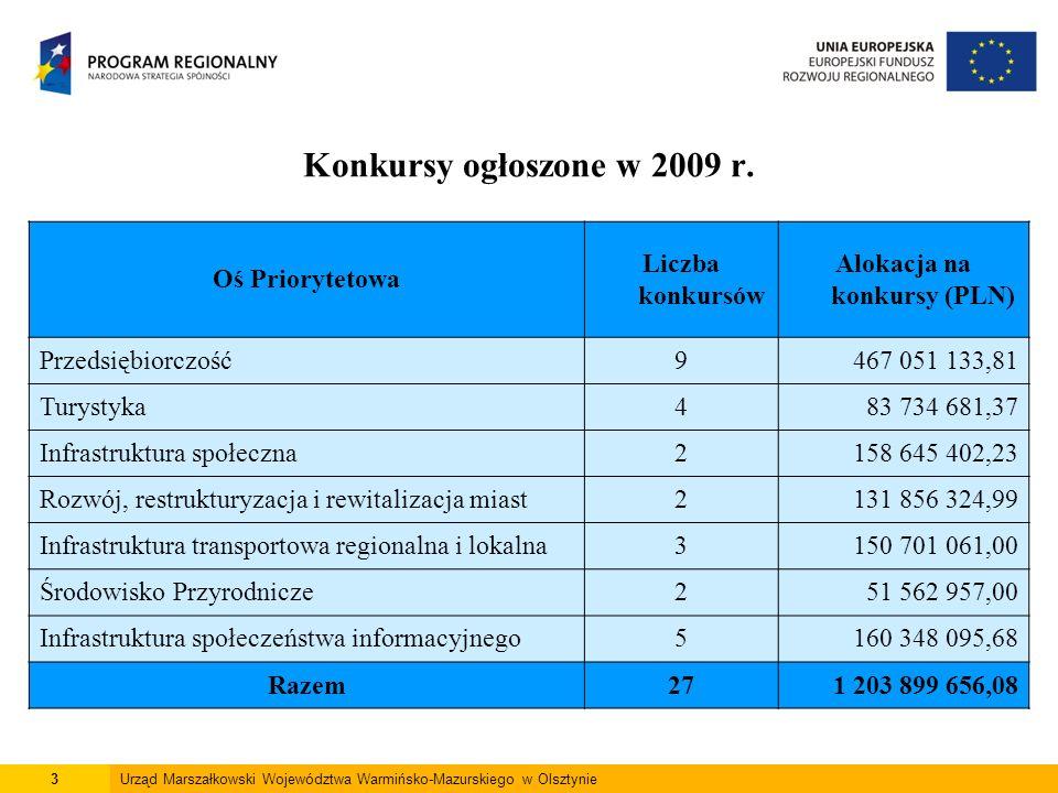 3 Oś Priorytetowa Liczba konkursów Alokacja na konkursy (PLN) Przedsiębiorczość9467 051 133,81 Turystyka483 734 681,37 Infrastruktura społeczna2158 64