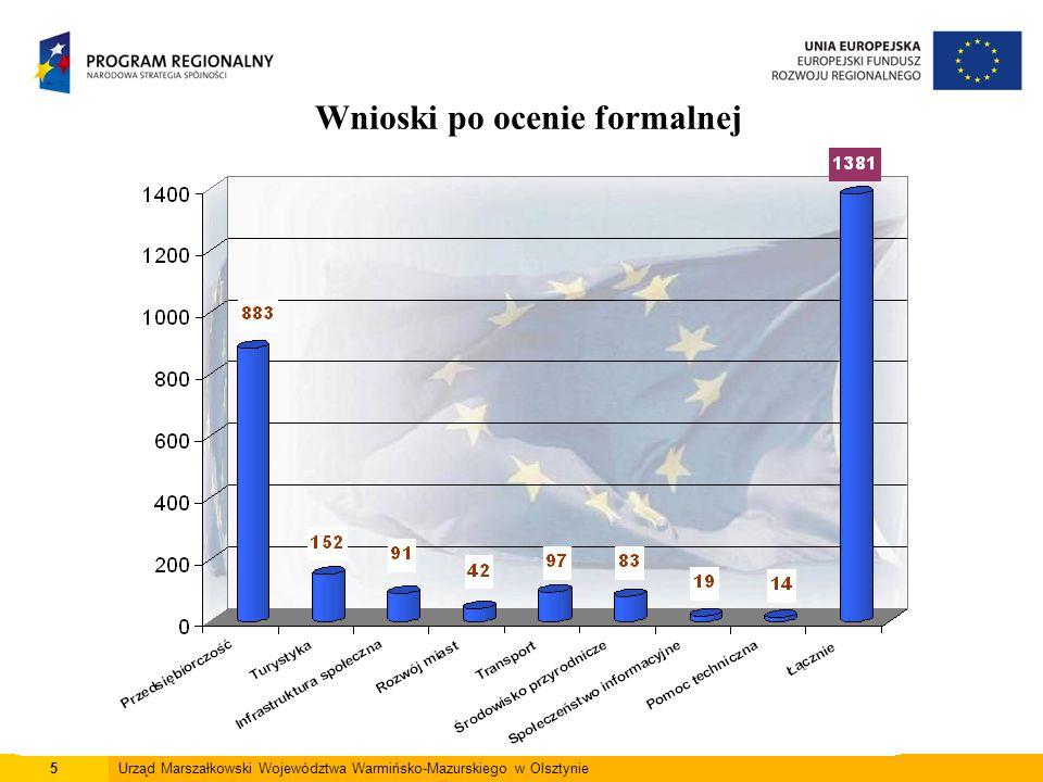 5Urząd Marszałkowski Województwa Warmińsko-Mazurskiego w Olsztynie Wnioski po ocenie formalnej