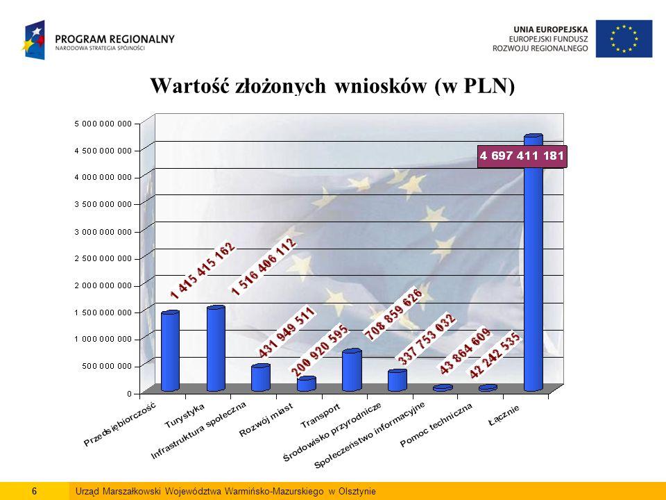 6Urząd Marszałkowski Województwa Warmińsko-Mazurskiego w Olsztynie Wartość złożonych wniosków (w PLN)