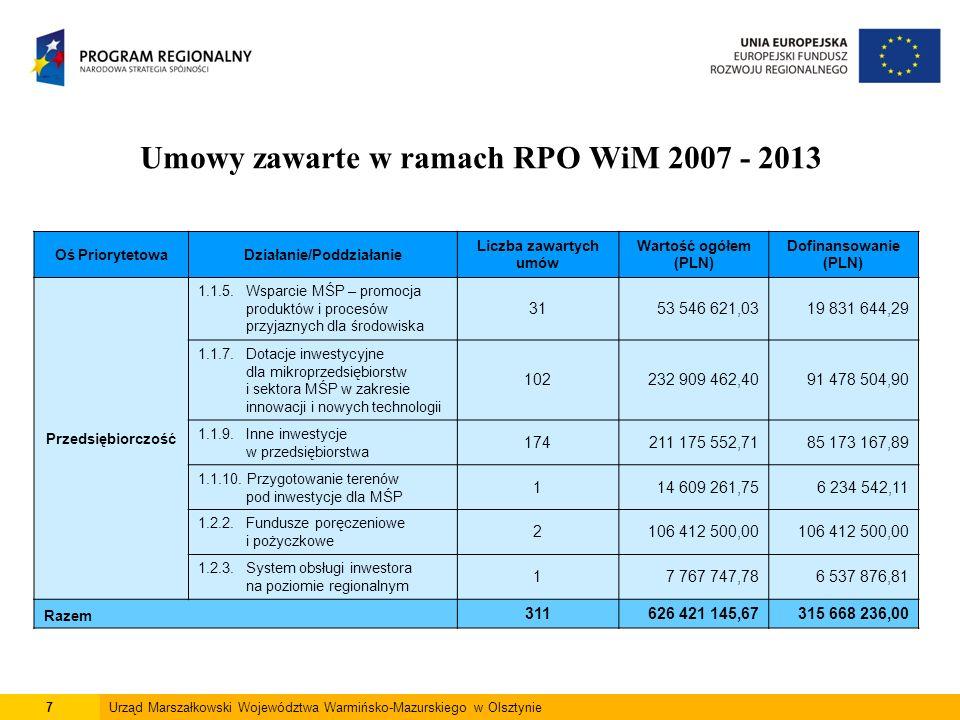 7Urząd Marszałkowski Województwa Warmińsko-Mazurskiego w Olsztynie Oś PriorytetowaDziałanie/Poddziałanie Liczba zawartych umów Wartość ogółem (PLN) Dofinansowanie (PLN) Przedsiębiorczość 1.1.5.