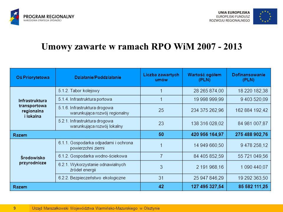 9Urząd Marszałkowski Województwa Warmińsko-Mazurskiego w Olsztynie Oś PriorytetowaDziałanie/Poddziałanie Liczba zawartych umów Wartość ogółem (PLN) Dofinansowanie (PLN) Infrastruktura transportowa regionalna i lokalna 5.1.2.