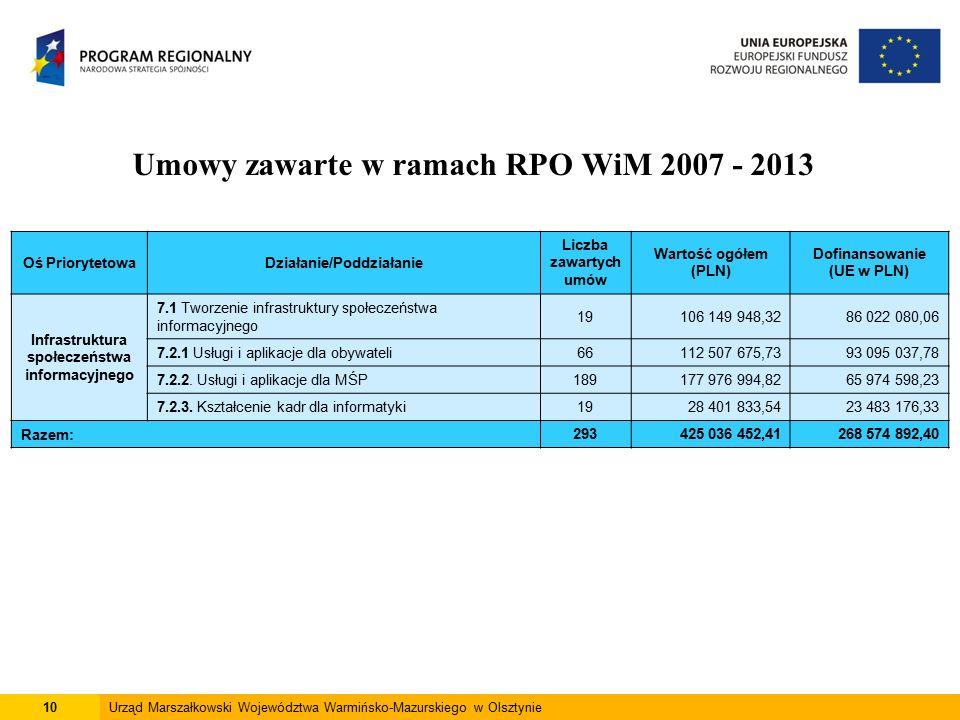10Urząd Marszałkowski Województwa Warmińsko-Mazurskiego w Olsztynie Umowy zawarte w ramach RPO WiM 2007 - 2013 Oś PriorytetowaDziałanie/Poddziałanie Liczba zawartych umów Wartość ogółem (PLN) Dofinansowanie (UE w PLN) Infrastruktura społeczeństwa informacyjnego 7.1 Tworzenie infrastruktury społeczeństwa informacyjnego 19106 149 948,3286 022 080,06 7.2.1 Usługi i aplikacje dla obywateli66112 507 675,7393 095 037,78 7.2.2.