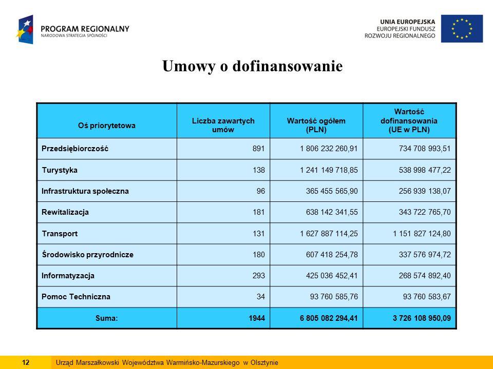 12Urząd Marszałkowski Województwa Warmińsko-Mazurskiego w Olsztynie Umowy o dofinansowanie Oś priorytetowa Liczba zawartych umów Wartość ogółem (PLN) Wartość dofinansowania (UE w PLN) Przedsiębiorczość8911 806 232 260,91734 708 993,51 Turystyka1381 241 149 718,85538 998 477,22 Infrastruktura społeczna96365 455 565,90256 939 138,07 Rewitalizacja181638 142 341,55343 722 765,70 Transport1311 627 887 114,251 151 827 124,80 Środowisko przyrodnicze180607 418 254,78337 576 974,72 Informatyzacja293425 036 452,41268 574 892,40 Pomoc Techniczna3493 760 585,7693 760 583,67 Suma:19446 805 082 294,413 726 108 950,09