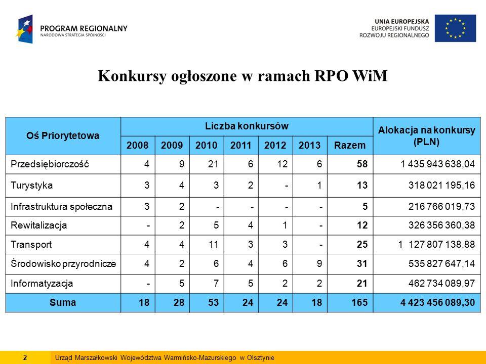 13Urząd Marszałkowski Województwa Warmińsko-Mazurskiego w Olsztynie Wartość dofinansowania podpisanych umów (z UE w PLN) * Poziom kontraktacji stanowi 73% dostępnej alokacji w części odpowiadającej środkom EFRR 3 726 108 950,09 PLN