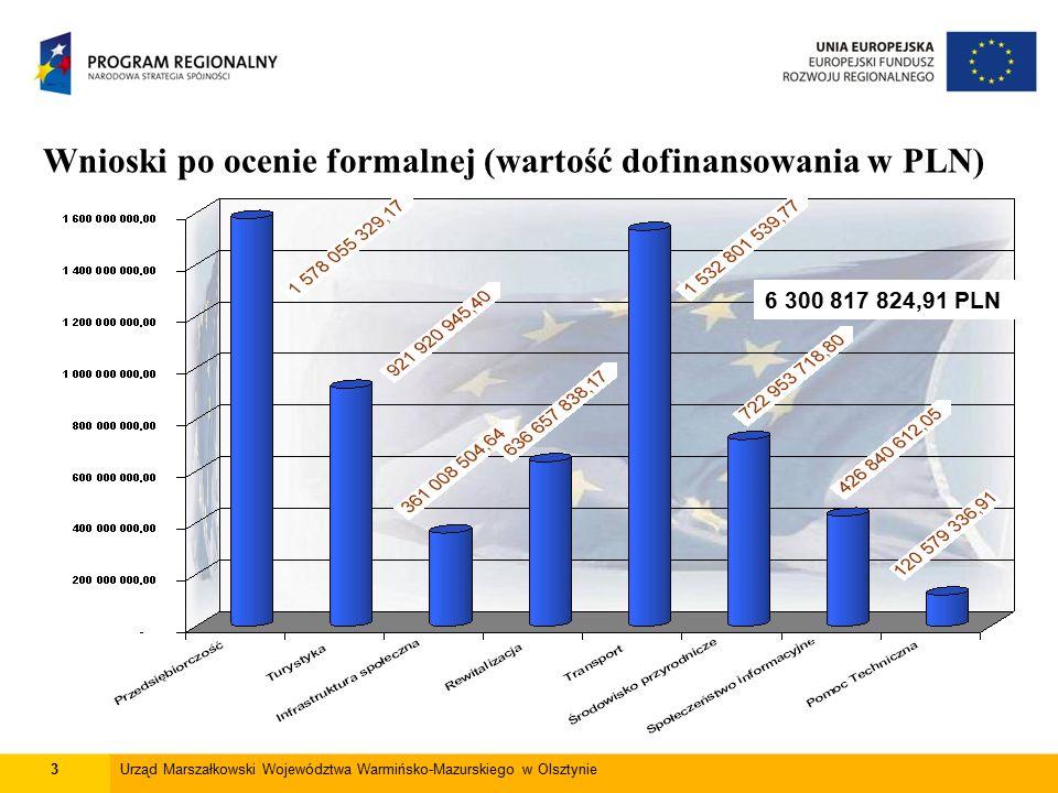 14Urząd Marszałkowski Województwa Warmińsko-Mazurskiego w Olsztynie Zatwierdzone wnioski o płatność (dofinansowanie z UE w PLN) * Poziom płatności stanowi 42% dostępnej alokacji w części odpowiadającej środkom EFRR 2 559 588 548,91 PLN