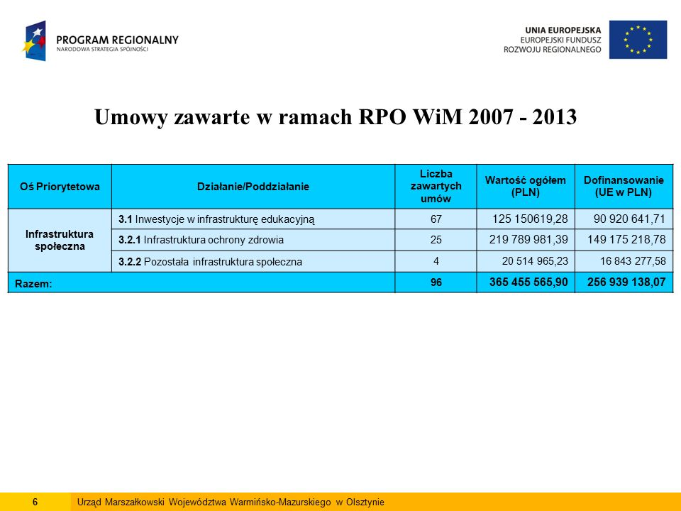 6Urząd Marszałkowski Województwa Warmińsko-Mazurskiego w Olsztynie Umowy zawarte w ramach RPO WiM 2007 - 2013 Oś PriorytetowaDziałanie/Poddziałanie Liczba zawartych umów Wartość ogółem (PLN) Dofinansowanie (UE w PLN) Infrastruktura społeczna 3.1 Inwestycje w infrastrukturę edukacyjną67 125 150619,2890 920 641,71 3.2.1 Infrastruktura ochrony zdrowia25 219 789 981,39149 175 218,78 3.2.2 Pozostała infrastruktura społeczna420 514 965,2316 843 277,58 Razem: 96 365 455 565,90256 939 138,07