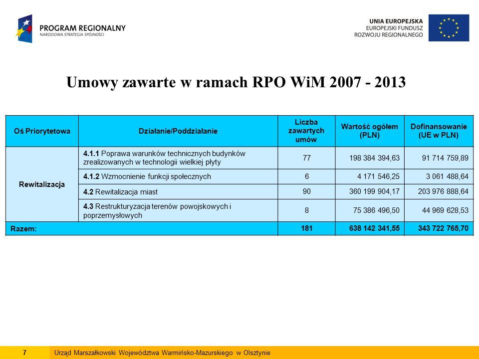 7Urząd Marszałkowski Województwa Warmińsko-Mazurskiego w Olsztynie Umowy zawarte w ramach RPO WiM 2007 - 2013 Oś PriorytetowaDziałanie/Poddziałanie Liczba zawartych umów Wartość ogółem (PLN) Dofinansowanie (UE w PLN) Rewitalizacja 4.1.1 Poprawa warunków technicznych budynków zrealizowanych w technologii wielkiej płyty 77198 384 394,6391 714 759,89 4.1.2 Wzmocnienie funkcji społecznych64 171 546,253 061 488,64 4.2 Rewitalizacja miast90360 199 904,17203 976 888,64 4.3 Restrukturyzacja terenów powojskowych i poprzemysłowych 875 386 496,5044 969 628,53 Razem:181638 142 341,55343 722 765,70