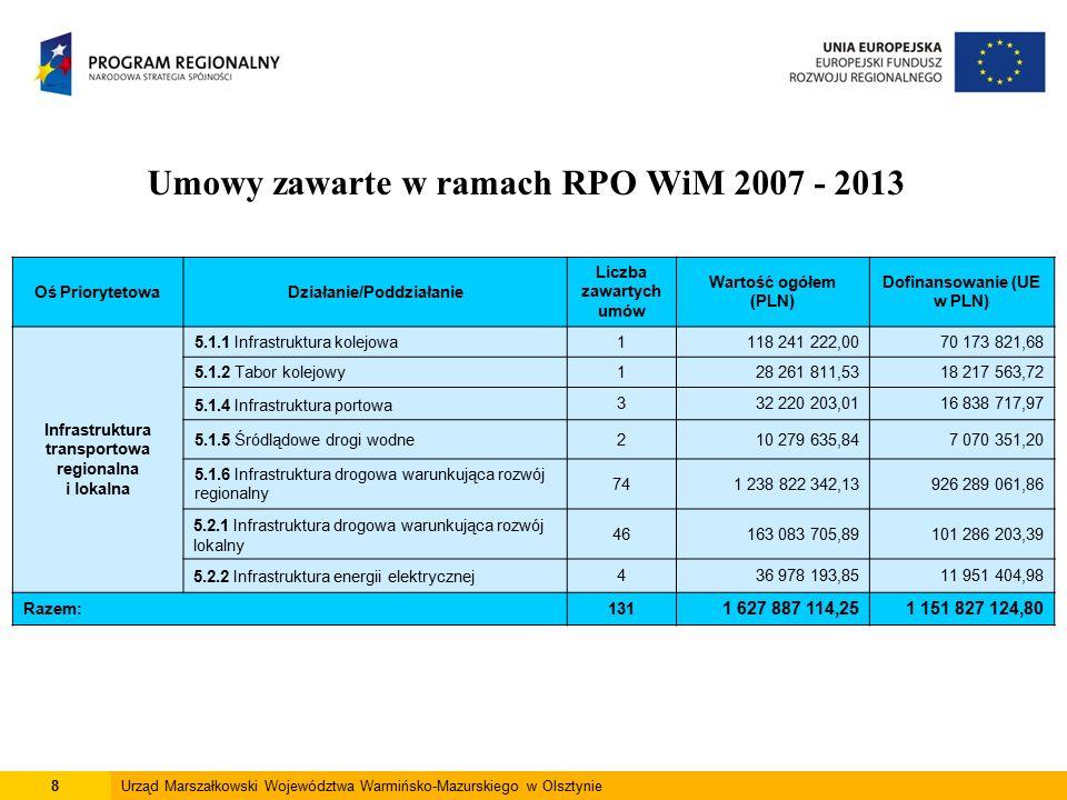 8Urząd Marszałkowski Województwa Warmińsko-Mazurskiego w Olsztynie Umowy zawarte w ramach RPO WiM 2007 - 2013 Oś PriorytetowaDziałanie/Poddziałanie Liczba zawartych umów Wartość ogółem (PLN) Dofinansowanie (UE w PLN) Infrastruktura transportowa regionalna i lokalna 5.1.1 Infrastruktura kolejowa1118 241 222,0070 173 821,68 5.1.2 Tabor kolejowy128 261 811,5318 217 563,72 5.1.4 Infrastruktura portowa 332 220 203,0116 838 717,97 5.1.5 Śródlądowe drogi wodne210 279 635,847 070 351,20 5.1.6 Infrastruktura drogowa warunkująca rozwój regionalny 741 238 822 342,13926 289 061,86 5.2.1 Infrastruktura drogowa warunkująca rozwój lokalny 46163 083 705,89101 286 203,39 5.2.2 Infrastruktura energii elektrycznej436 978 193,8511 951 404,98 Razem:131 1 627 887 114,251 151 827 124,80