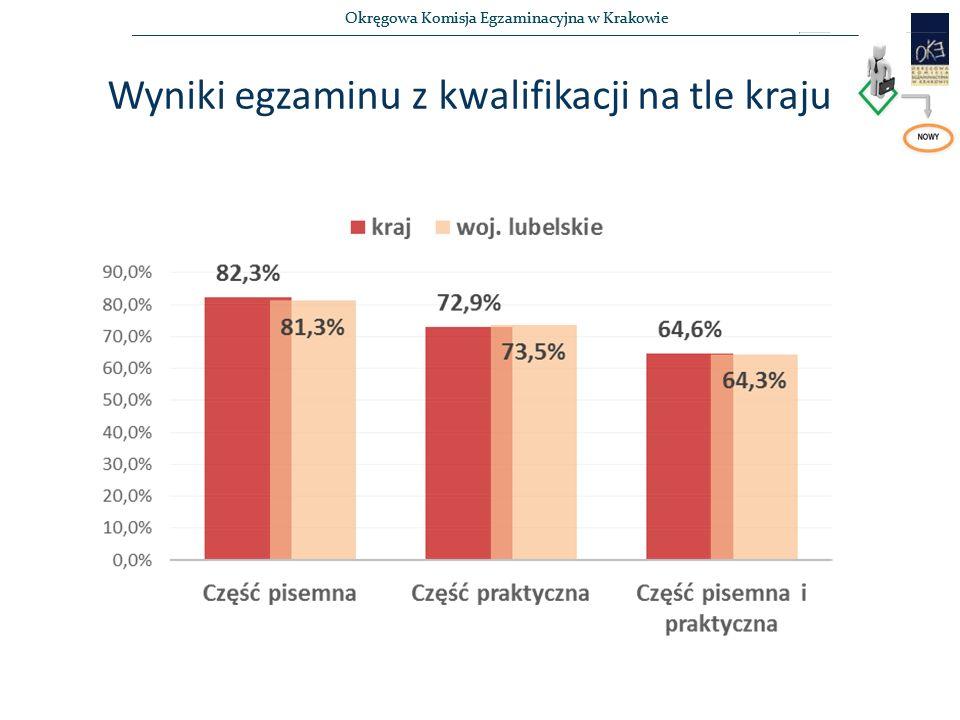 Okręgowa Komisja Egzaminacyjna w Krakowie Wyniki egzaminu z kwalifikacji na tle kraju