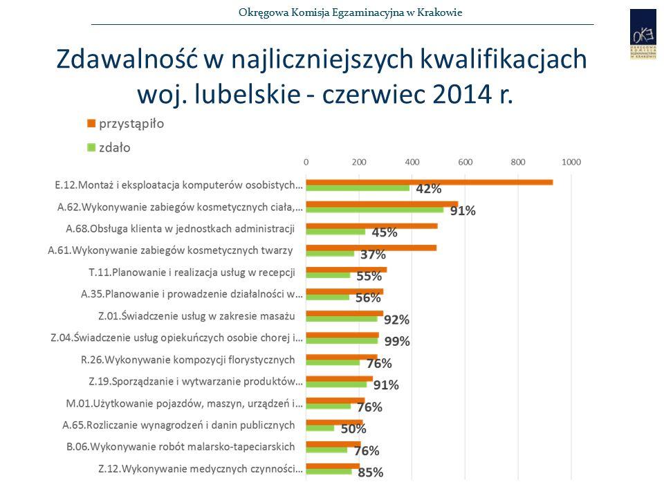 Okręgowa Komisja Egzaminacyjna w Krakowie Zdawalność w najliczniejszych kwalifikacjach woj. lubelskie - czerwiec 2014 r.
