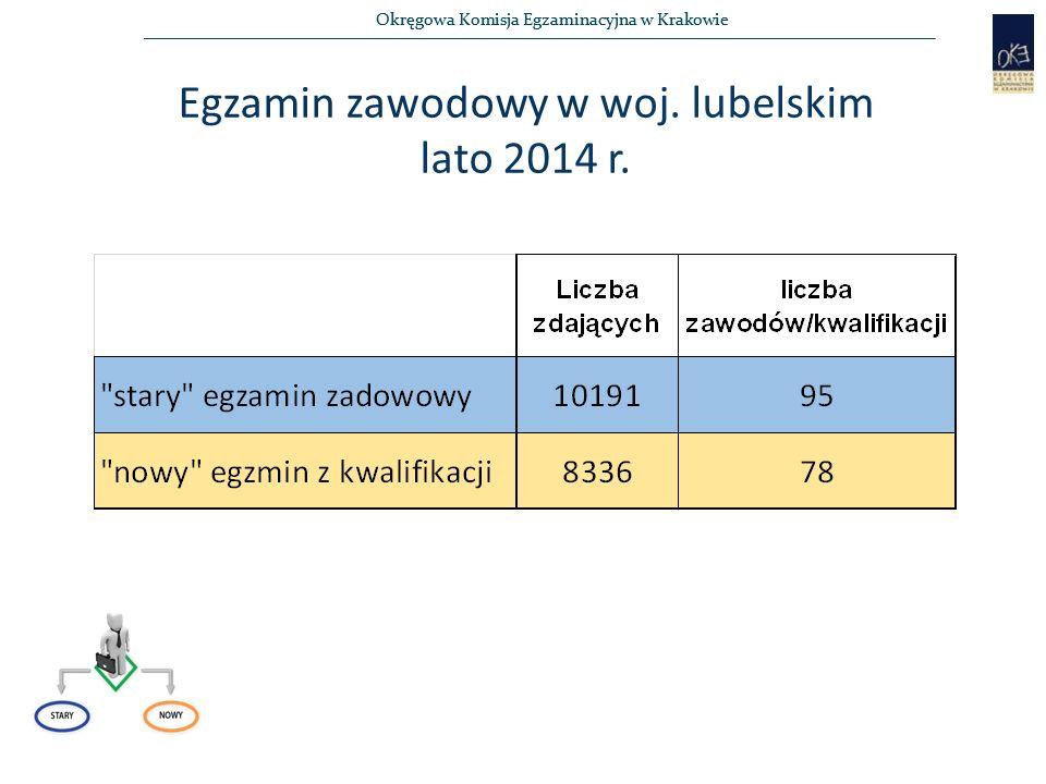 Egzamin zawodowy w woj. lubelskim lato 2014 r.