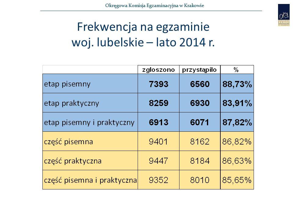 Okręgowa Komisja Egzaminacyjna w Krakowie Frekwencja na egzaminie woj. lubelskie – lato 2014 r.