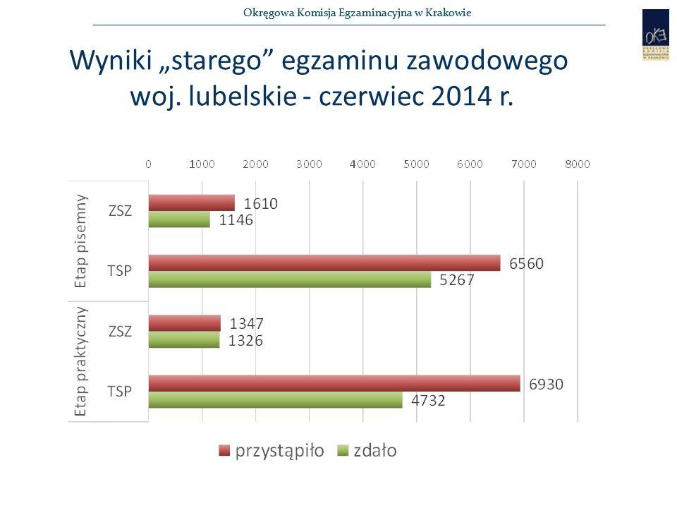 """Okręgowa Komisja Egzaminacyjna w Krakowie Wyniki """"starego"""" egzaminu zawodowego woj. lubelskie - czerwiec 2014 r."""