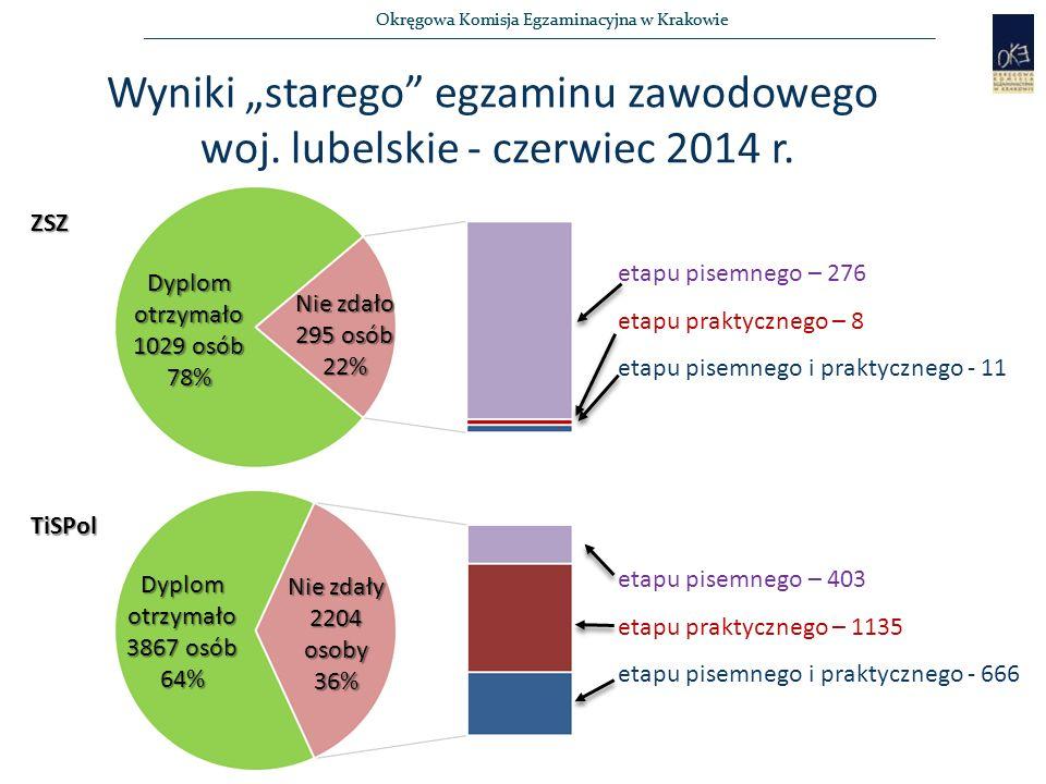Okręgowa Komisja Egzaminacyjna w Krakowie Dyplom otrzymało 1029 osób 78% Dyplom otrzymało 3867 osób 64% Nie zdały 2204 osoby 36% Nie zdało 295 osób 22