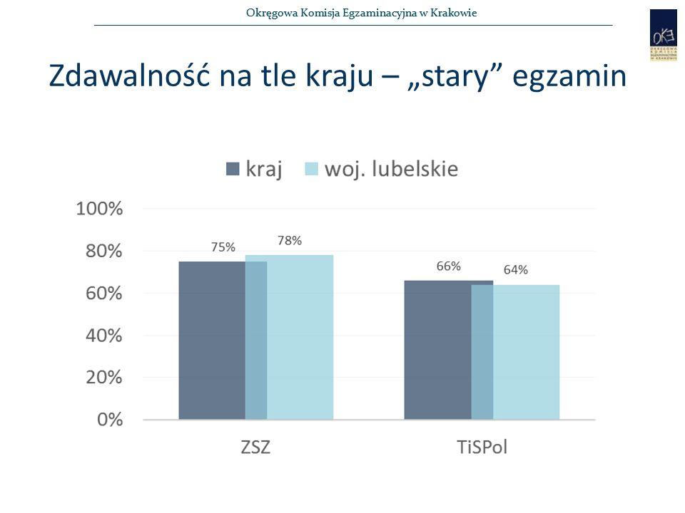 """Okręgowa Komisja Egzaminacyjna w Krakowie Zdawalność na tle kraju – """"stary"""" egzamin"""
