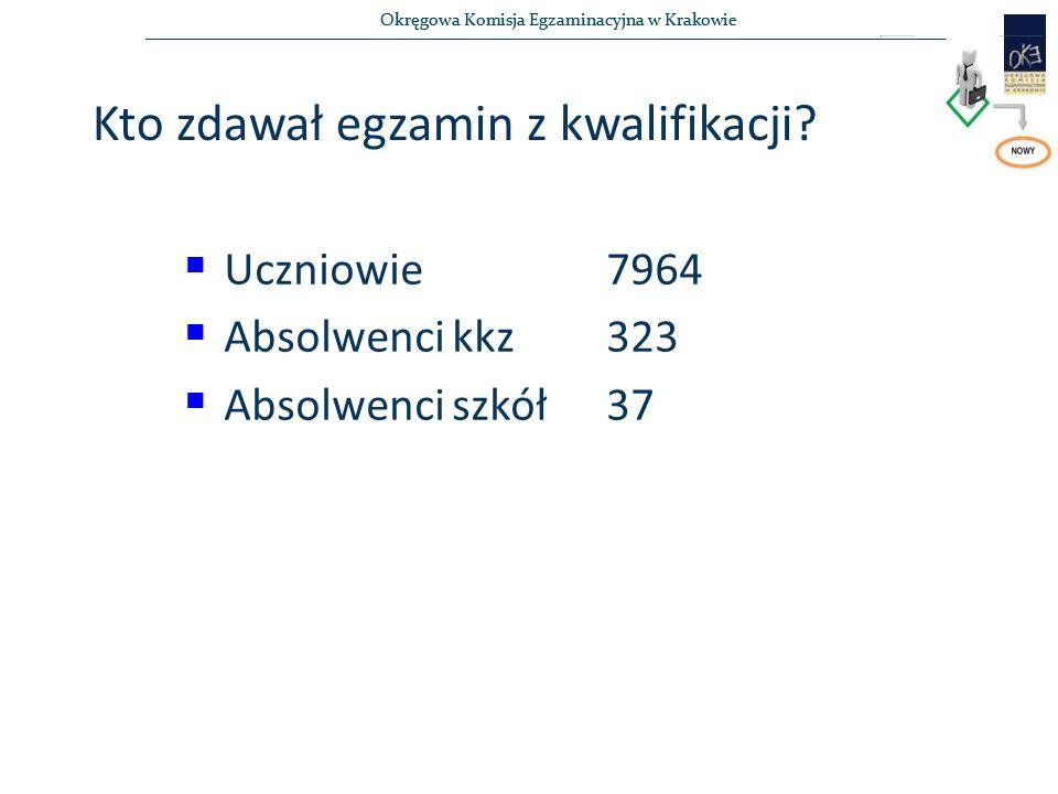 Okręgowa Komisja Egzaminacyjna w Krakowie Kto zdawał egzamin z kwalifikacji?  Uczniowie 7964  Absolwenci kkz323  Absolwenci szkół37