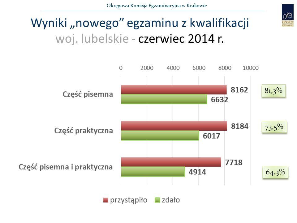 """Okręgowa Komisja Egzaminacyjna w Krakowie Wyniki """"nowego"""" egzaminu z kwalifikacji woj. lubelskie - czerwiec 2014 r. 81,3% 73,5% 64,3%"""