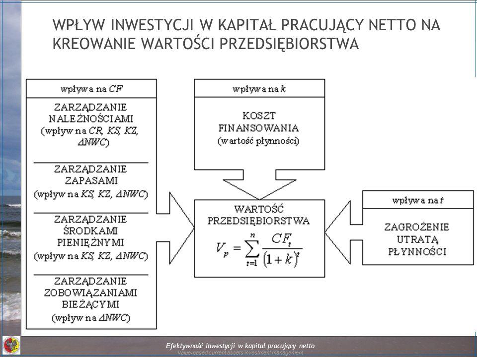 Efektywność inwestycji w kapitał pracujący netto Value-based current assets investment management WPŁYW INWESTYCJI W KAPITAŁ PRACUJĄCY NETTO NA KREOWANIE WARTOŚCI PRZEDSIĘBIORSTWA
