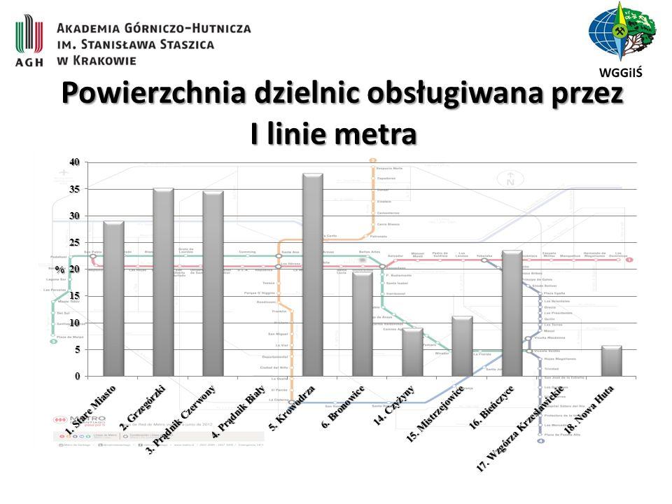 Powierzchnia dzielnic obsługiwana przez I linie metra