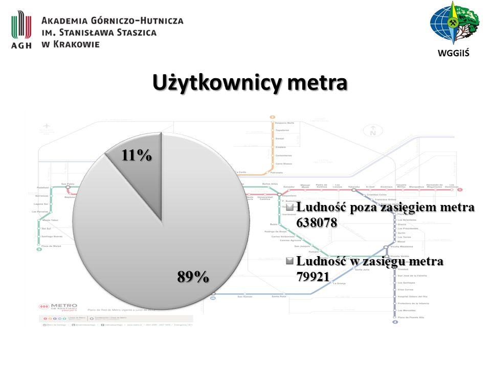 Użytkownicy metra