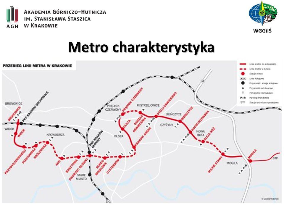 Metro charakterystyka