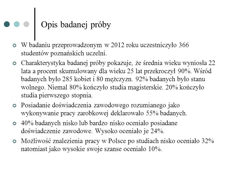 Opis badanej próby W badaniu przeprowadzonym w 2012 roku uczestniczyło 366 studentów poznańskich uczelni.