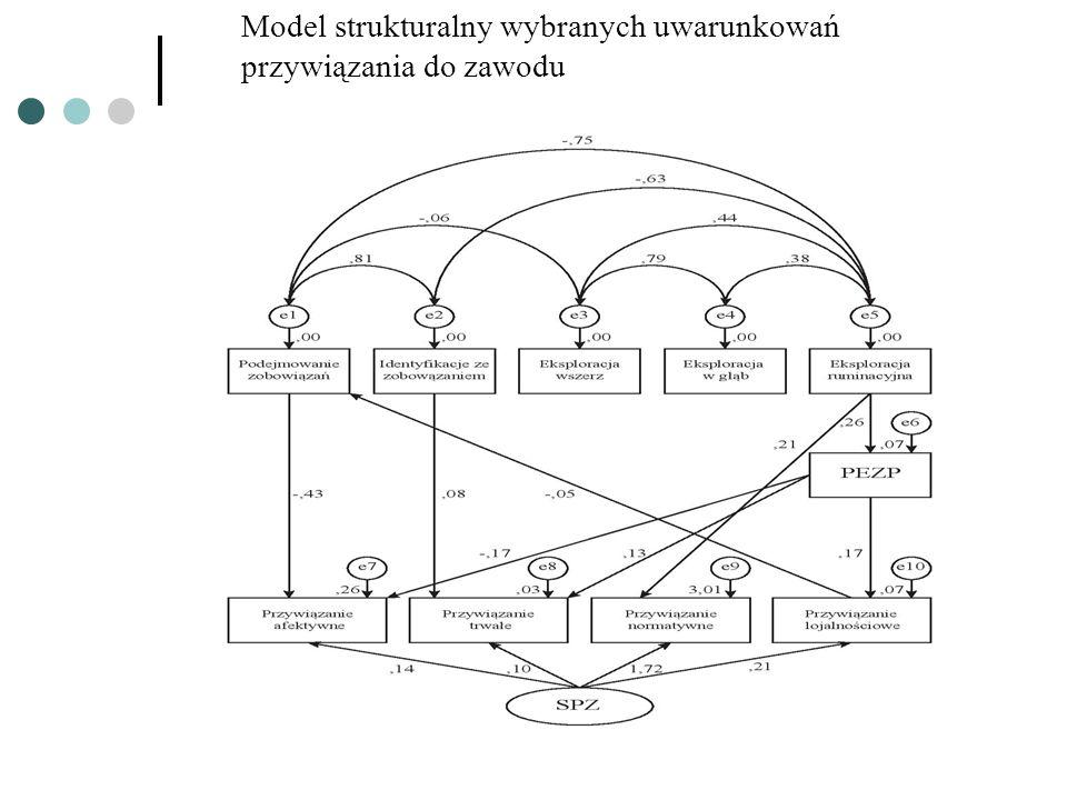 Model strukturalny wybranych uwarunkowań przywiązania do zawodu