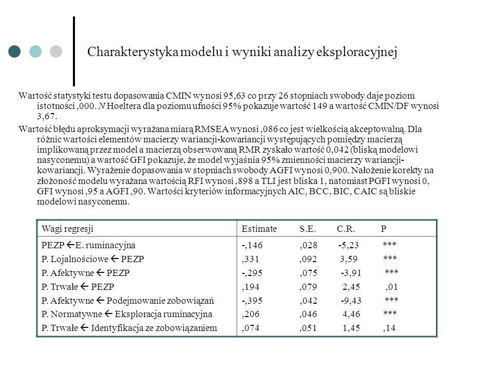 Charakterystyka modelu i wyniki analizy eksploracyjnej Wartość statystyki testu dopasowania CMIN wynosi 95,63 co przy 26 stopniach swobody daje poziom istotności,000.