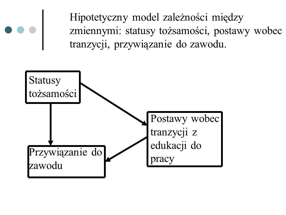 Hipotetyczny model zależności między zmiennymi: statusy tożsamości, postawy wobec tranzycji, przywiązanie do zawodu.
