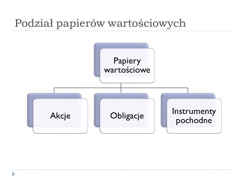 Podział papierów wartościowych Papiery wartościowe AkcjeObligacje Instrumenty pochodne
