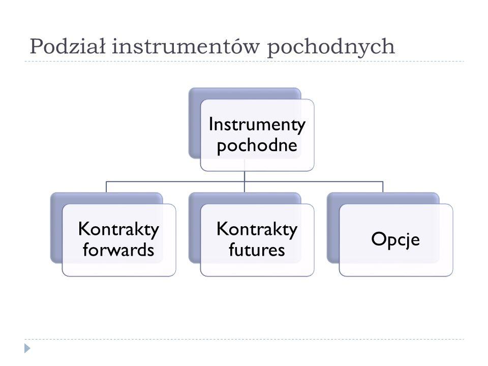 Podział instrumentów pochodnych Instrumenty pochodne Kontrakty forwards Kontrakty futures Opcje