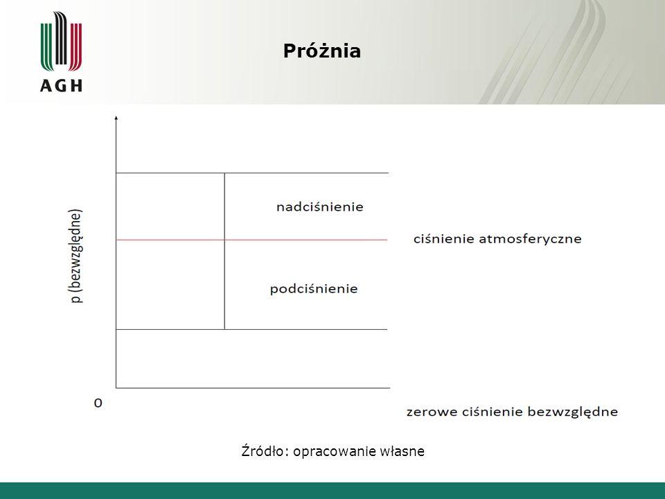 Literatura [1] Groszkowski J., Urządzenia próżniowe.