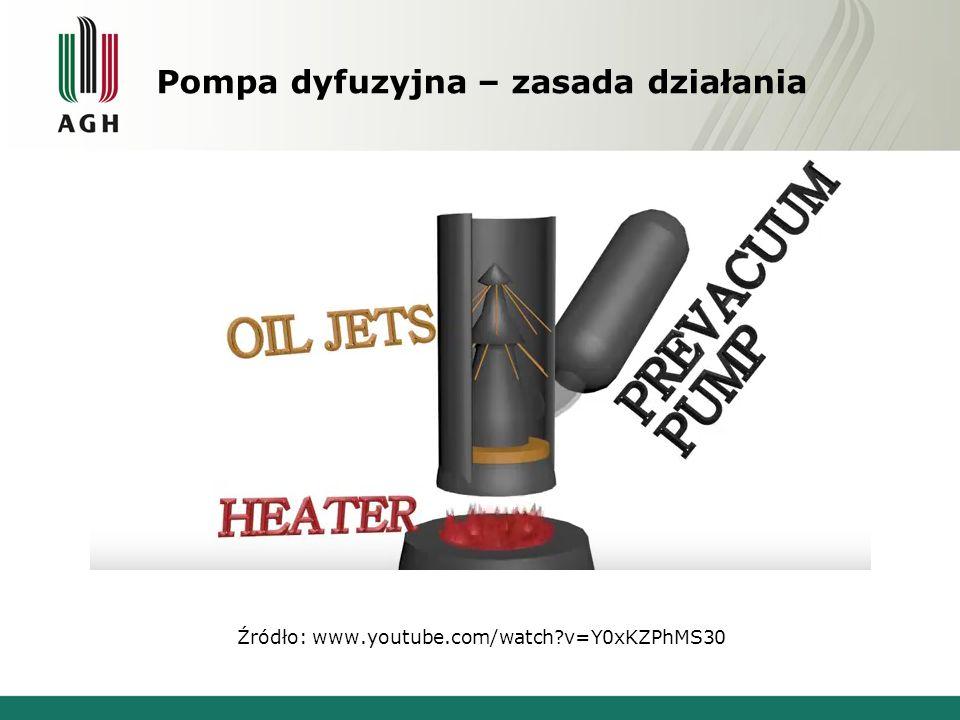 Pompa dyfuzyjna – zasada działania Źródło: www.youtube.com/watch v=Y0xKZPhMS30