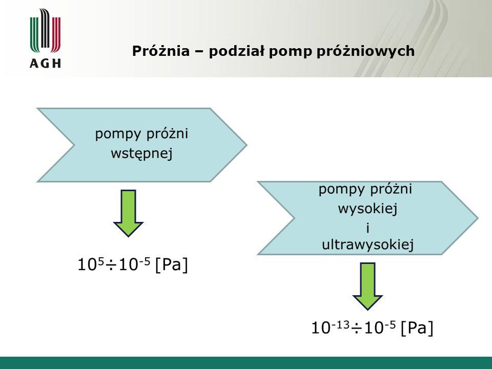 Pompa dyfuzyjna Źródło: www.pwl.mikrokontroler.pl