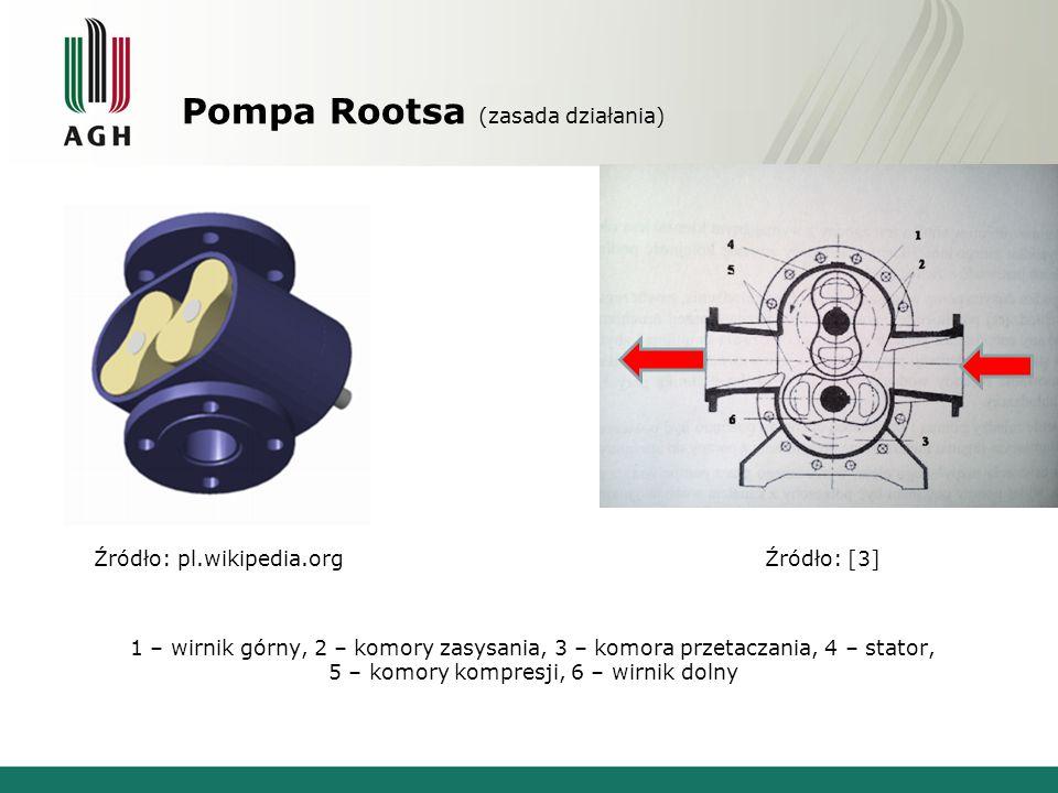 Zasada działania pompy Rootsa Źródło: www.mekanizmalar.com/roots2.html