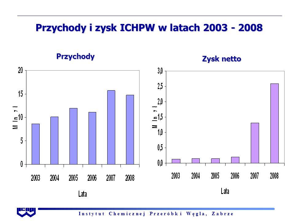 I n s t y t u t C h e m i c z n e j P r z e r ó b k i W ę g l a, Z a b r z e Przychody i zysk ICHPW w latach 2003 - 2008 Przychody Zysk netto