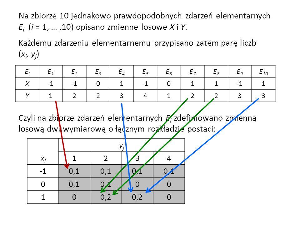 Na zbiorze 10 jednakowo prawdopodobnych zdarzeń elementarnych E i (i = 1, …,10) opisano zmienne losowe X i Y.