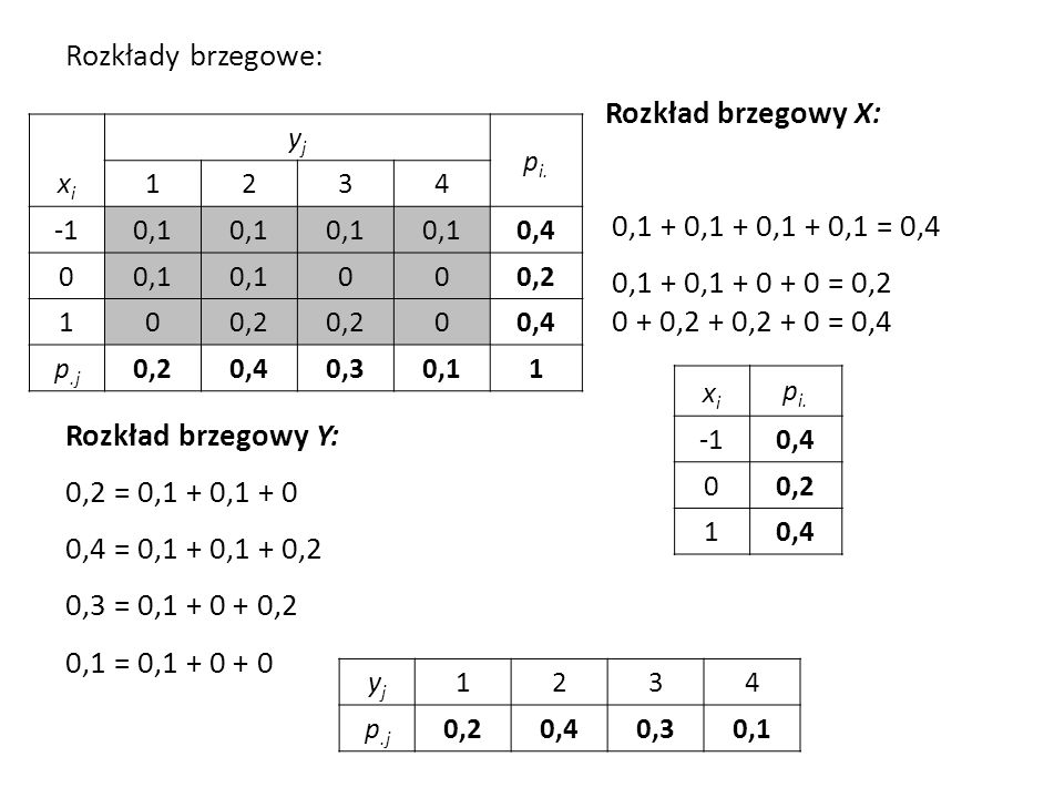 Rozkłady brzegowe: Rozkład brzegowy X: 0,1 + 0,1 + 0,1 + 0,1 = 0,4 0,1 + 0,1 + 0 + 0 = 0,2 0 + 0,2 + 0,2 + 0 = 0,4 Rozkład brzegowy Y: 0,2 = 0,1 + 0,1 + 0 0,4 = 0,1 + 0,1 + 0,2 0,3 = 0,1 + 0 + 0,2 0,1 = 0,1 + 0 + 0 xixi yjyj p i.