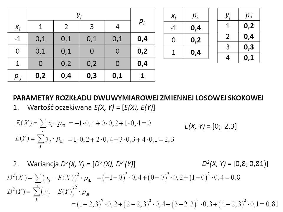 xixi yjyj p i. 1234 0,1 0,4 00,1 000,2 10 00,4 p.j 0,20,40,30,11 xixi p i.