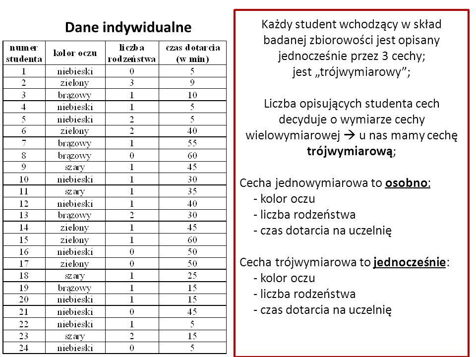 """Dane indywidualne Każdy student wchodzący w skład badanej zbiorowości jest opisany jednocześnie przez 3 cechy; jest """"trójwymiarowy ; Liczba opisujących studenta cech decyduje o wymiarze cechy wielowymiarowej  u nas mamy cechę trójwymiarową; Cecha jednowymiarowa to osobno: - kolor oczu - liczba rodzeństwa - czas dotarcia na uczelnię Cecha trójwymiarowa to jednocześnie: - kolor oczu - liczba rodzeństwa - czas dotarcia na uczelnię"""