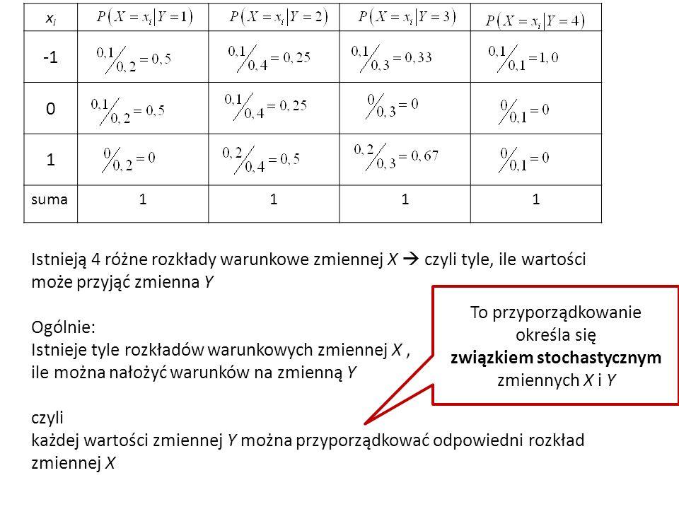 xixi 0 1 suma1111 Istnieją 4 różne rozkłady warunkowe zmiennej X  czyli tyle, ile wartości może przyjąć zmienna Y Ogólnie: Istnieje tyle rozkładów warunkowych zmiennej X, ile można nałożyć warunków na zmienną Y czyli każdej wartości zmiennej Y można przyporządkować odpowiedni rozkład zmiennej X To przyporządkowanie określa się związkiem stochastycznym zmiennych X i Y