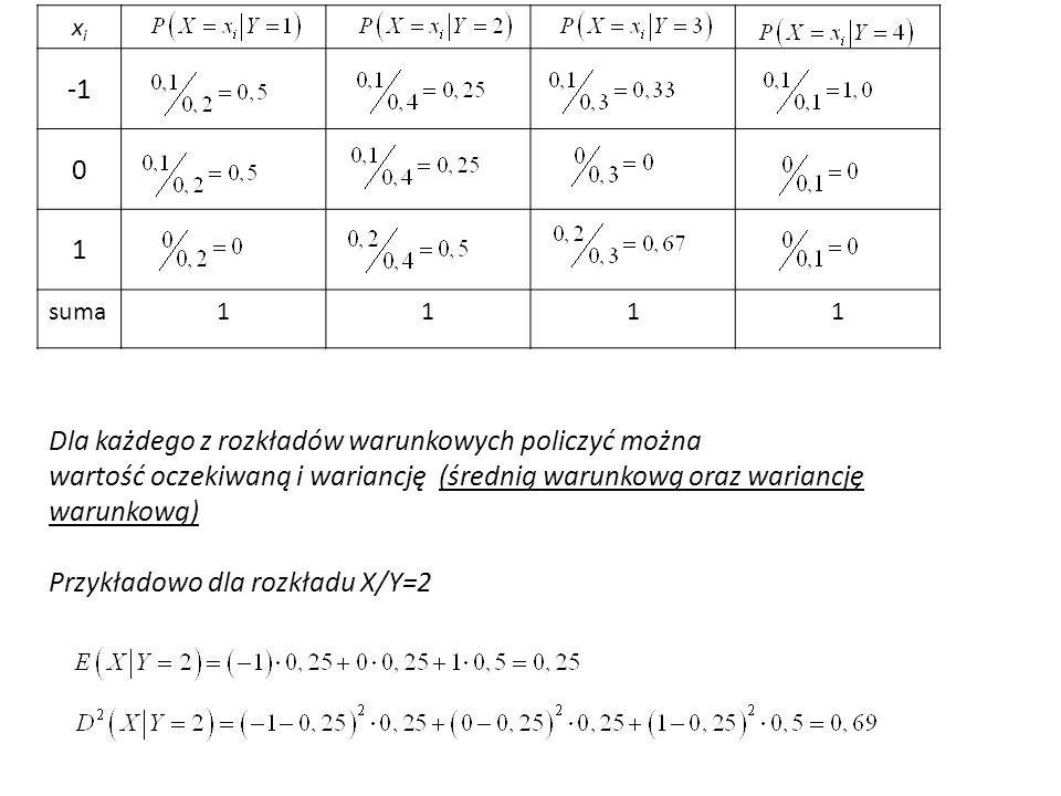 xixi 0 1 suma1111 Dla każdego z rozkładów warunkowych policzyć można wartość oczekiwaną i wariancję (średnią warunkową oraz wariancję warunkową) Przykładowo dla rozkładu X/Y=2