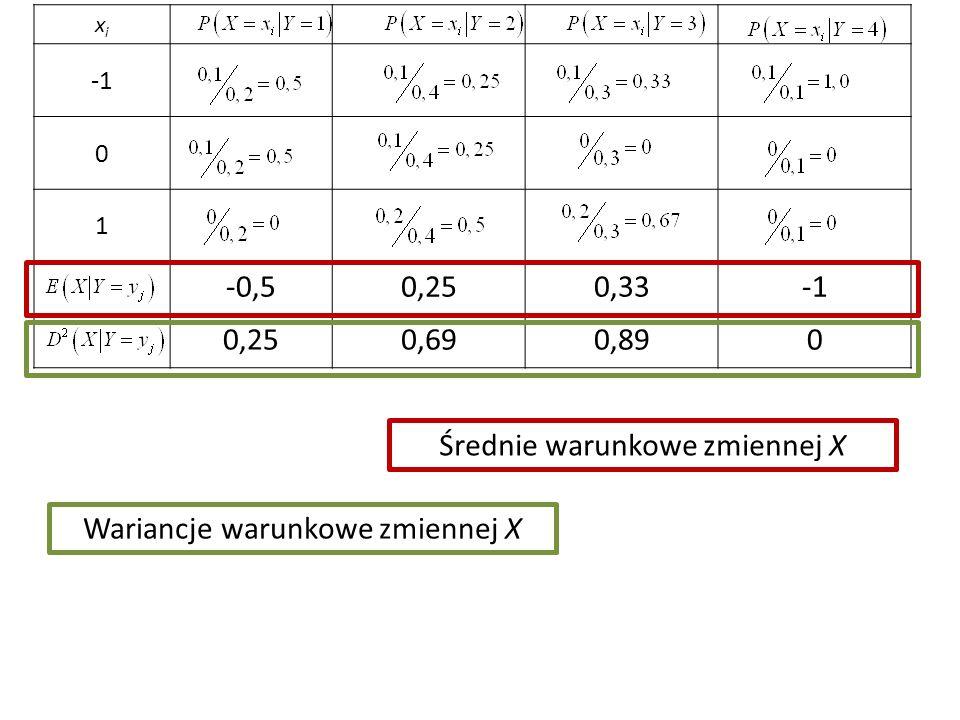 xixi 0 1 -0,50,250,33 0,250,690,890 Średnie warunkowe zmiennej X Wariancje warunkowe zmiennej X