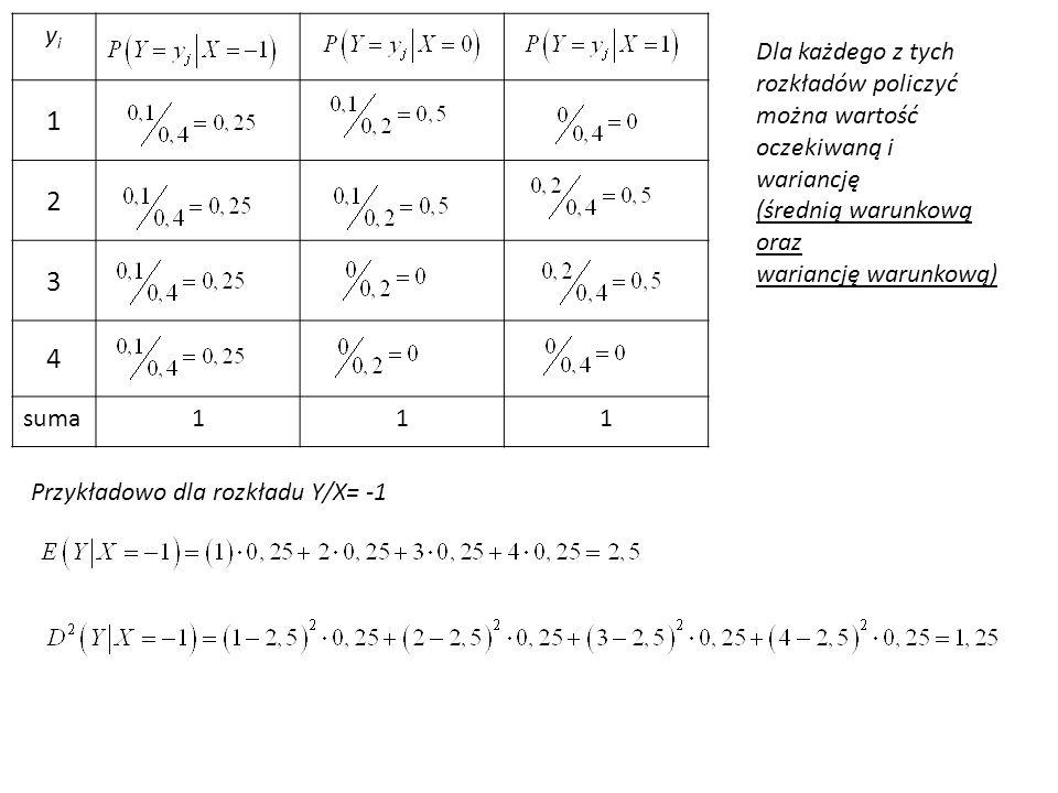 yiyi 1 2 3 4 suma111 Dla każdego z tych rozkładów policzyć można wartość oczekiwaną i wariancję (średnią warunkową oraz wariancję warunkową) Przykładowo dla rozkładu Y/X= -1