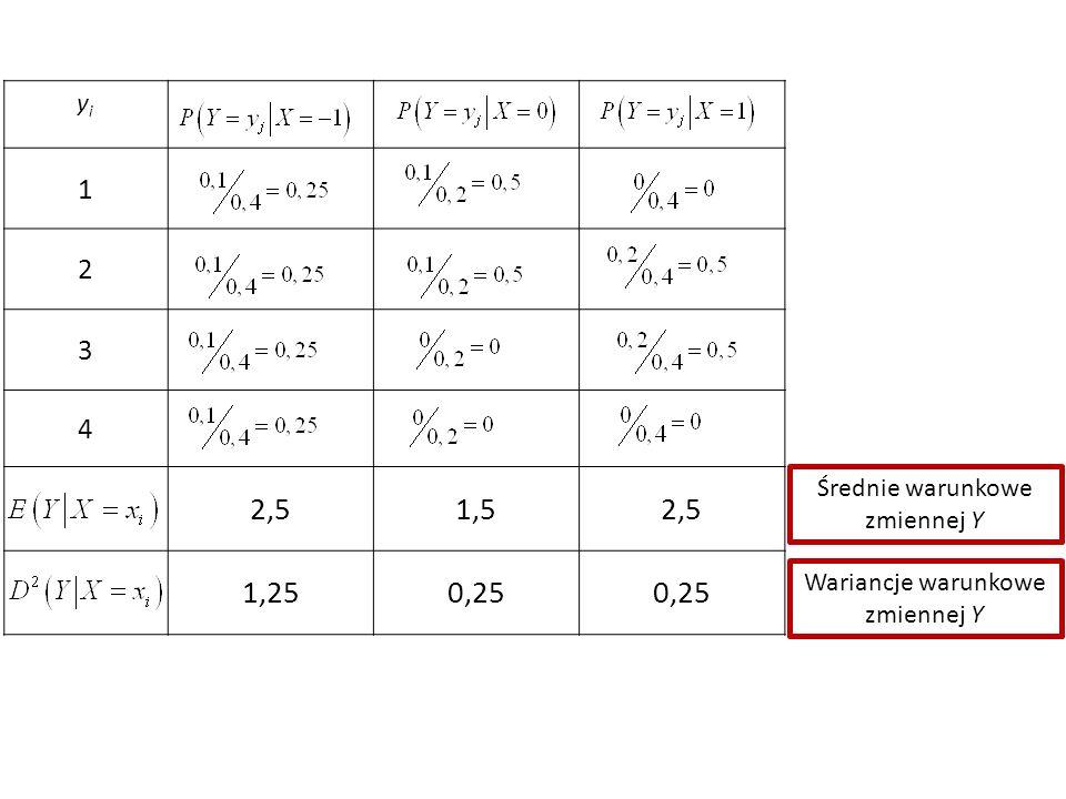 yiyi 1 2 3 4 2,51,52,5 1,250,25 Średnie warunkowe zmiennej Y Wariancje warunkowe zmiennej Y